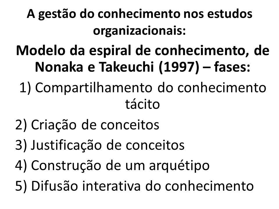 A gestão do conhecimento nos estudos organizacionais: Modelo da espiral de conhecimento, de Nonaka e Takeuchi (1997) – fases: 1) Compartilhamento do c