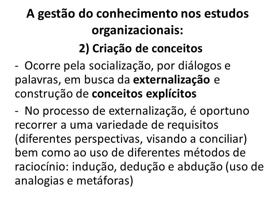 A gestão do conhecimento nos estudos organizacionais: 2) Criação de conceitos -Ocorre pela socialização, por diálogos e palavras, em busca da external