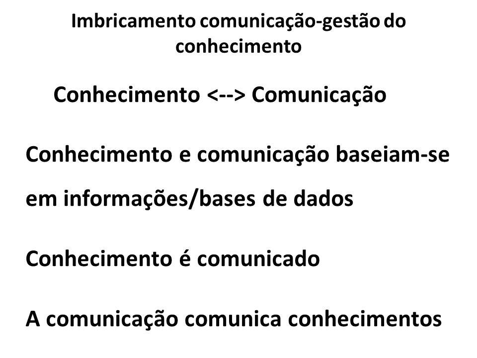 Imbricamento comunicação-gestão do conhecimento Conhecimento Comunicação Conhecimento e comunicação baseiam-se em informações/bases de dados Conhecime