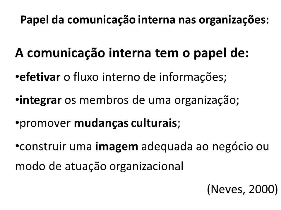 Papel da comunicação interna nas organizações: A comunicação interna tem o papel de: efetivar o fluxo interno de informações; integrar os membros de u