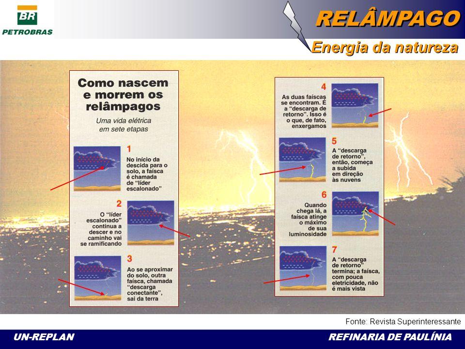 UN-REPLAN REFINARIA DE PAULÍNIA RELÂMPAGO Energia da natureza [de re + o radical latim lampare fulgir, brilhar] Luz intensa e rápida produzida pela descarga elétrica entre duas nuvens, e que, geralmente, precede o ruído do trovão.