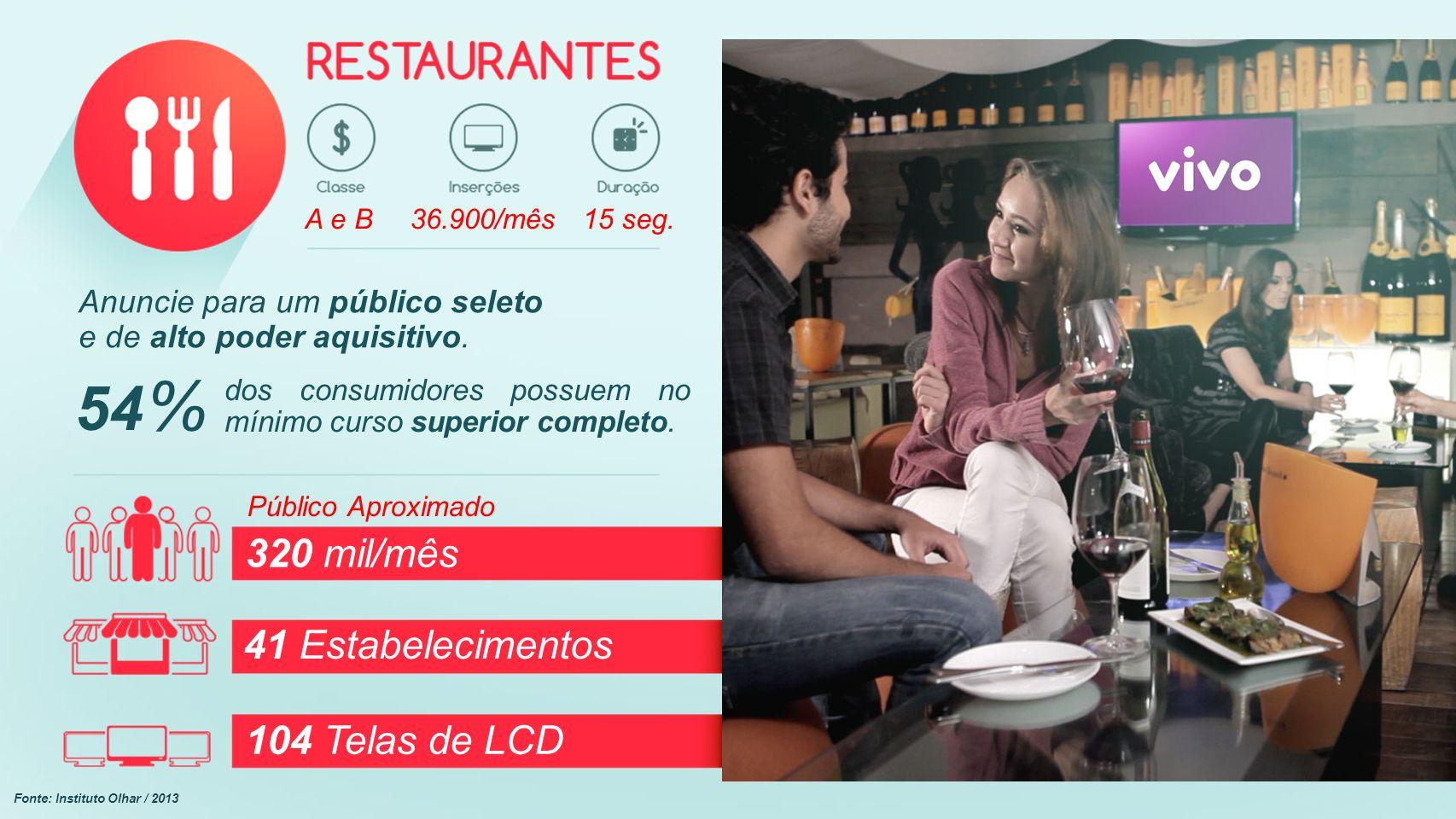 Público Aproximado 320 mil/mês 41 Estabelecimentos 104 Telas de LCD Anuncie para um público seleto e de alto poder aquisitivo. 54 % dos consumidores p
