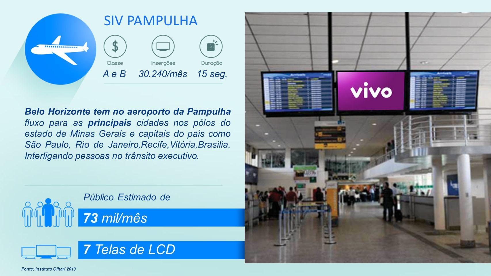 Público Estimado de 73 mil/mês 7 Telas de LCD Fonte: Instituto Olhar/ 2013 Belo Horizonte tem no aeroporto da Pampulha fluxo para as principais cidade