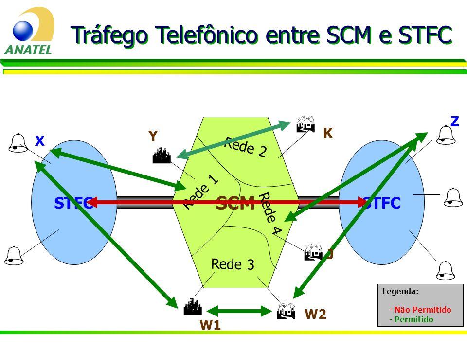Tráfego Telefônico entre SCM e STFC STFC SCM STFC Rede 2 Rede 1 Y W1 X Z Rede 3 Rede 4 K W2 J Legenda: - Não Permitido - Permitido