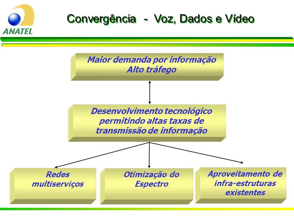 4 Regulamentação por tecnologia e meio empregado na prestação; Serviços de Telecomunicações: no Passado Vários serviços, com poucas aplicações: STFC; 4 SMC; 4 SLE (Rede e Circuito Especializado); 4 SRTT (SLD, SRCP, SRCC); 4 TV a Cabo; 4 MMDS; 4 DTH; e 4 Outros (SME).