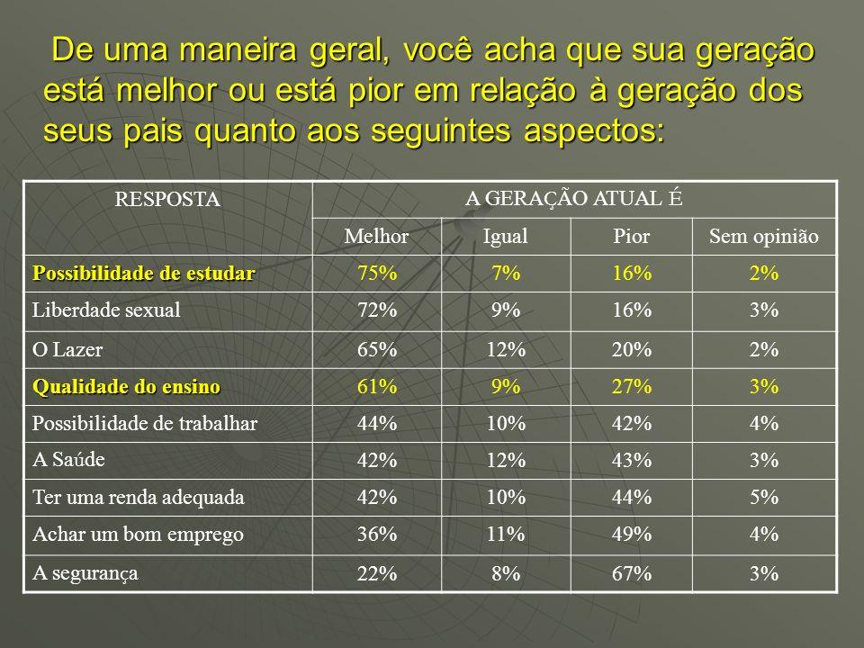 RESPOSTA A GERA Ç ÃO ATUAL É MelhorIgualPiorSem opinião Possibilidade de estudar 75%7%16%2% Liberdade sexual72%9%16%3% O Lazer65%12%20%2%2% Qualidade