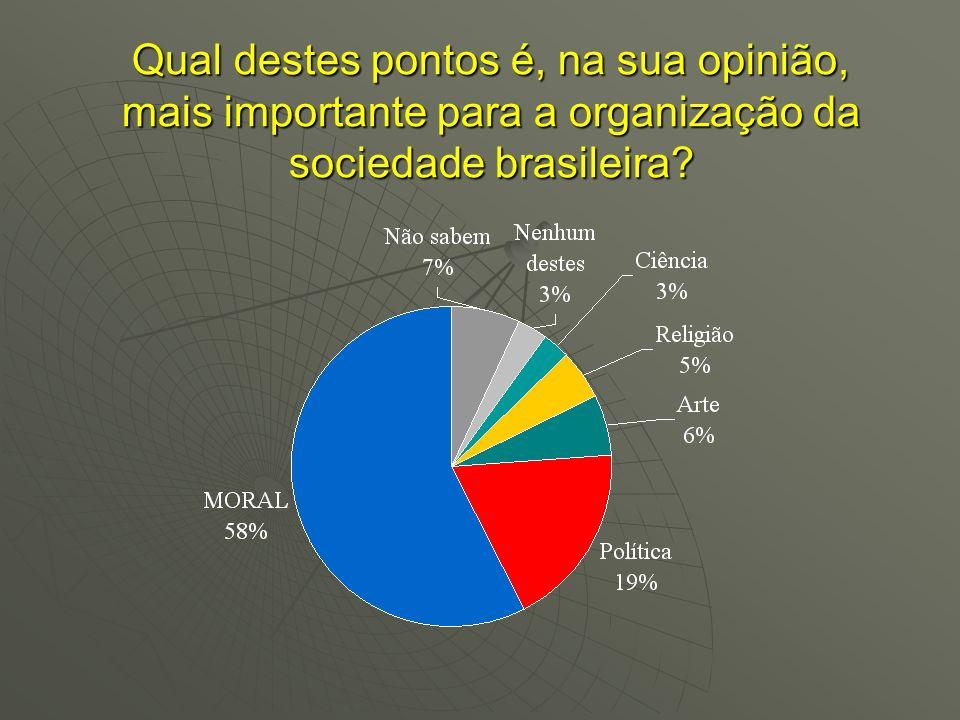 Qual destes pontos é, na sua opinião, mais importante para a organização da sociedade brasileira?