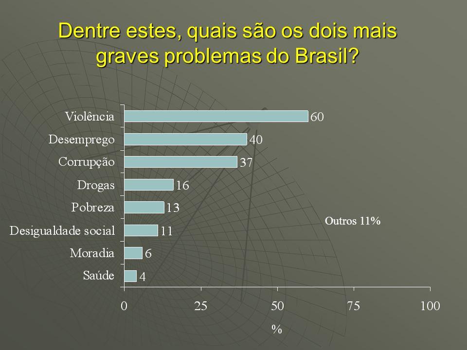 Dentre estes, quais são os dois mais graves problemas do Brasil? Outros 11%