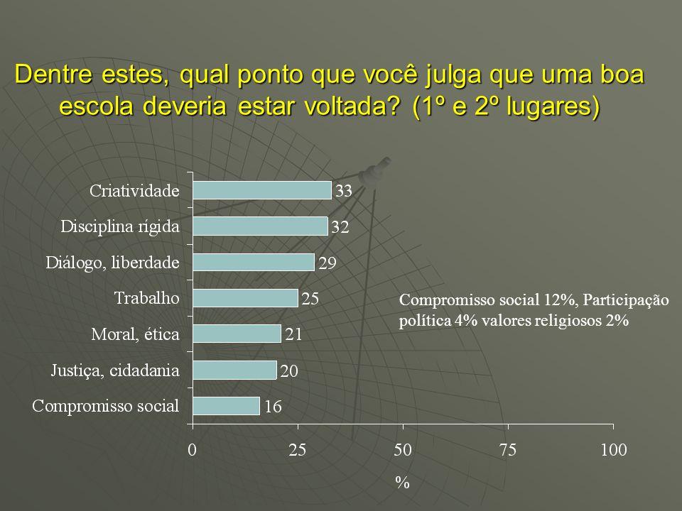 Dentre estes, qual ponto que você julga que uma boa escola deveria estar voltada? (1º e 2º lugares) Compromisso social 12%, Participação política 4% v