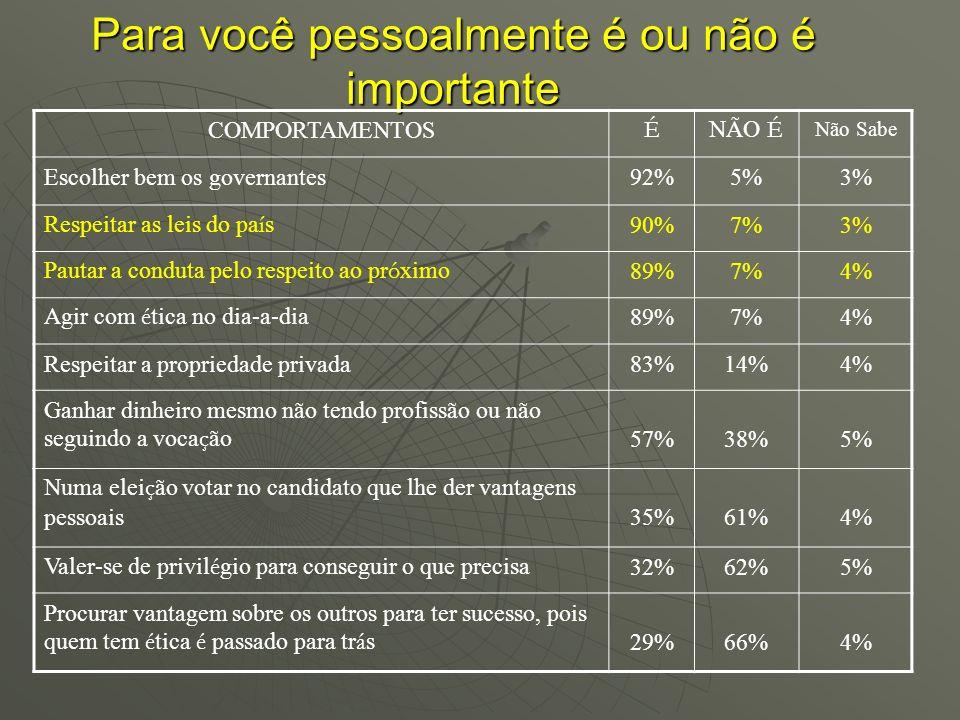Para você pessoalmente é ou não é importante COMPORTAMENTOS É NÃO É Não Sabe Escolher bem os governantes92%5%3% Respeitar as leis do pa í s 90%7%3% Pa