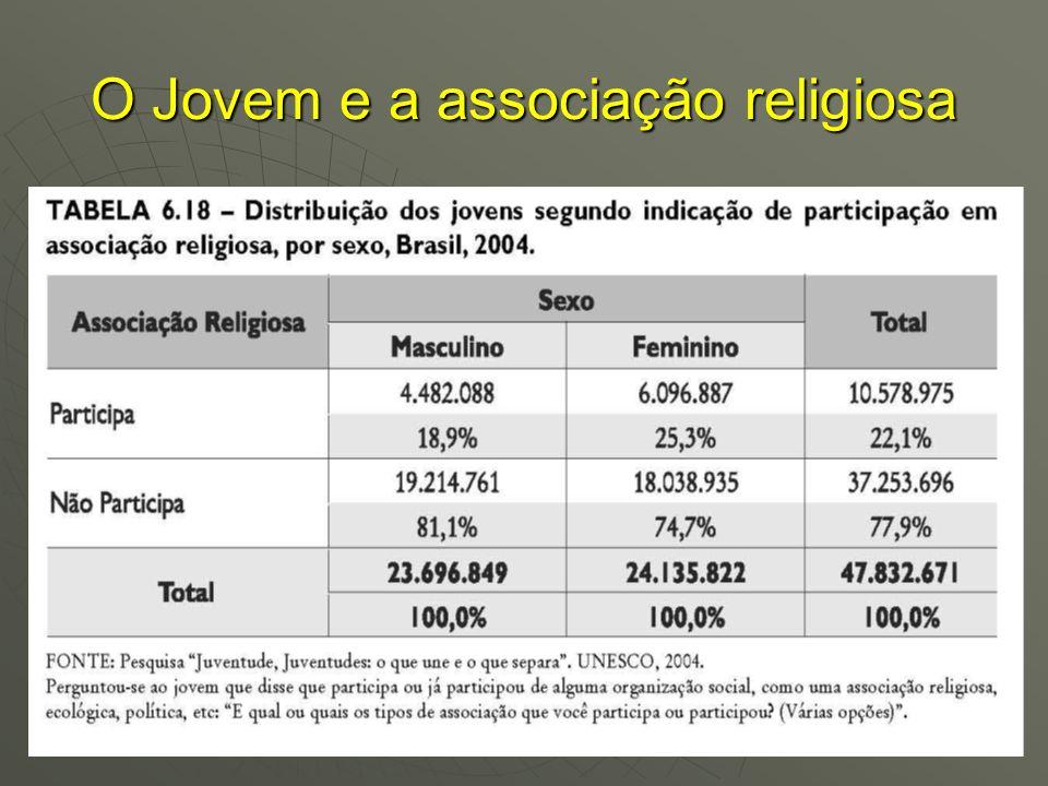 O Jovem e a associação religiosa