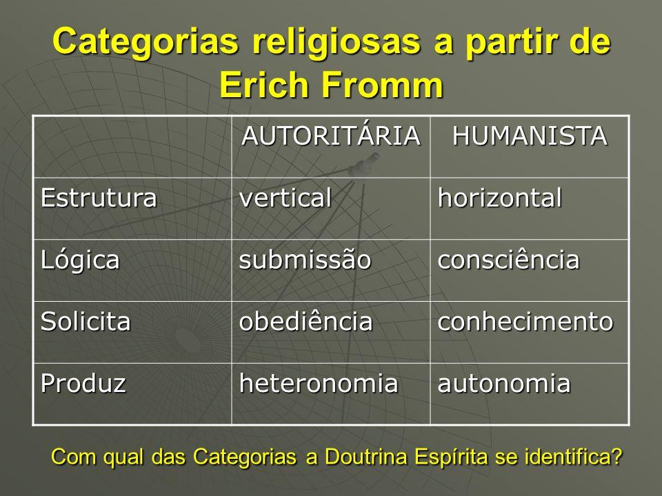 Categorias religiosas a partir de Erich Fromm AUTORITÁRIAHUMANISTA Estruturaverticalhorizontal Lógicasubmissãoconsciência Solicitaobediênciaconhecimen