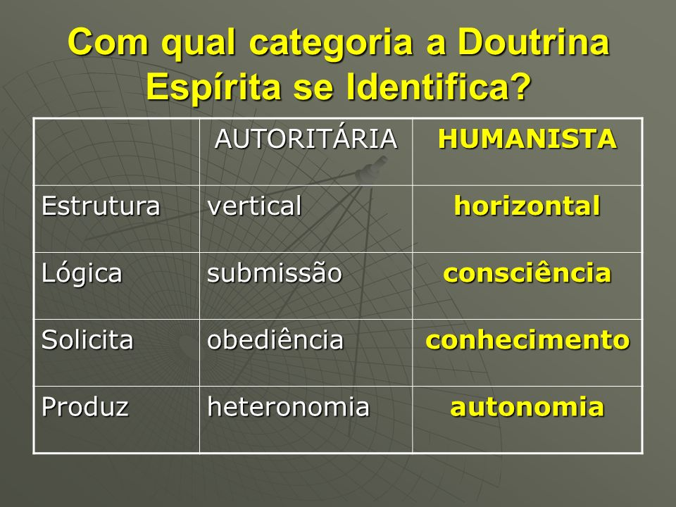 Com qual categoria a Doutrina Espírita se Identifica? AUTORITÁRIAHUMANISTA Estruturaverticalhorizontal Lógicasubmissãoconsciência Solicitaobediênciaco