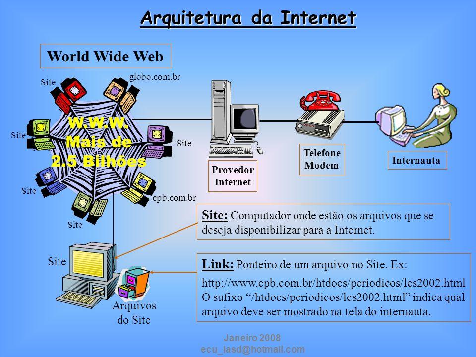 Arquitetura da Internet Internauta Provedor Internet Telefone Modem Site globo.com.br Site cpb.com.br Site World Wide Web Arquivos do Site Link: Ponte