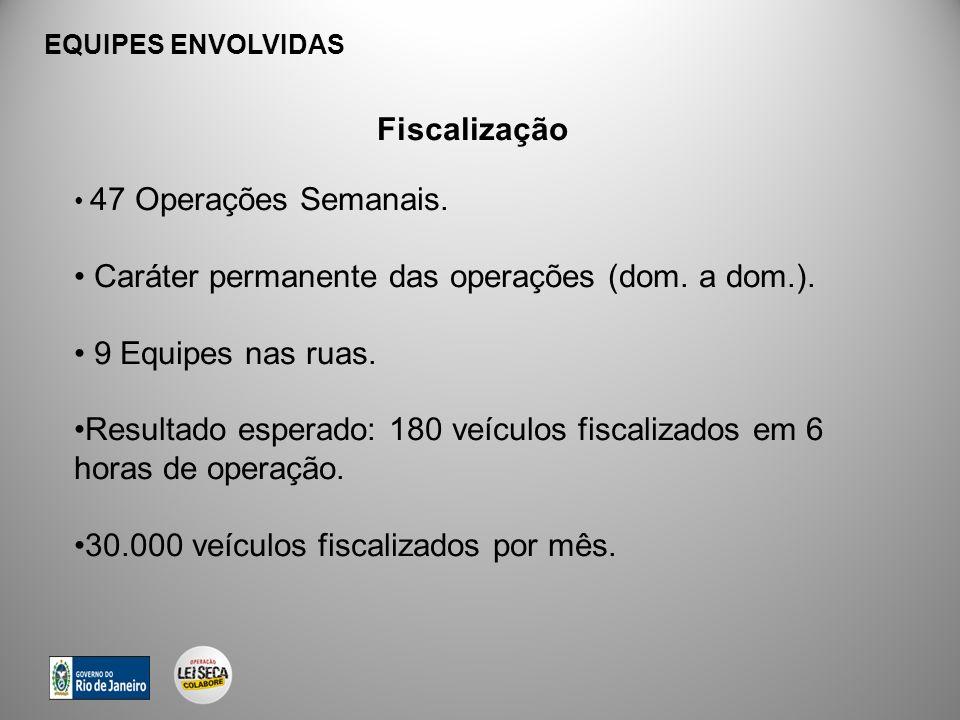 Fiscalização 47 Operações Semanais. Caráter permanente das operações (dom. a dom.). 9 Equipes nas ruas. Resultado esperado: 180 veículos fiscalizados