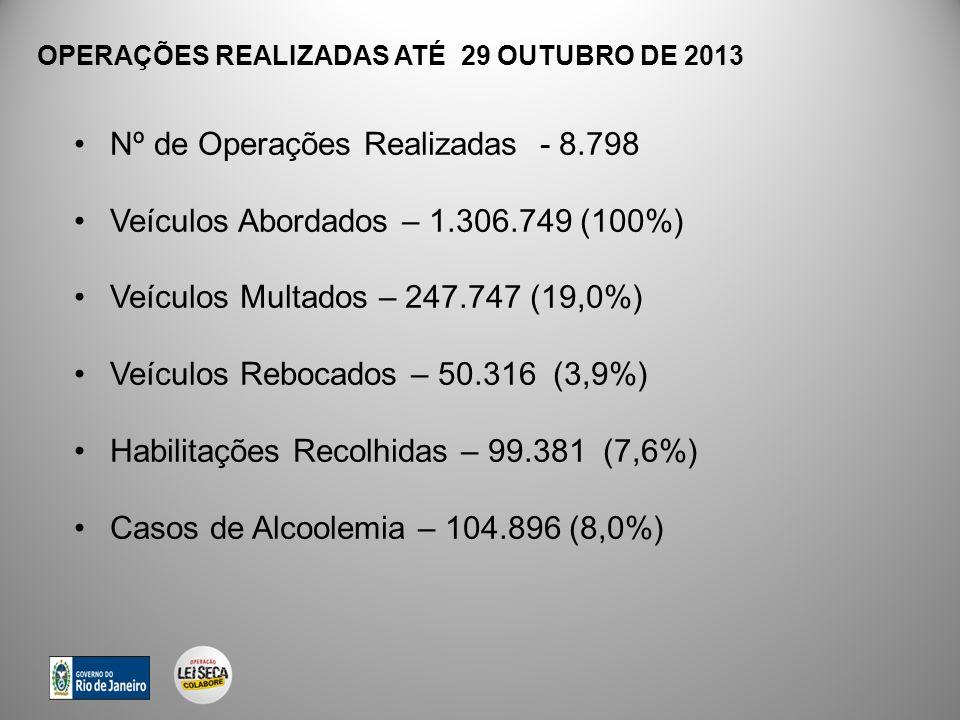 OPERAÇÕES REALIZADAS ATÉ 29 OUTUBRO DE 2013 Nº de Operações Realizadas - 8.798 Veículos Abordados – 1.306.749 (100%) Veículos Multados – 247.747 (19,0