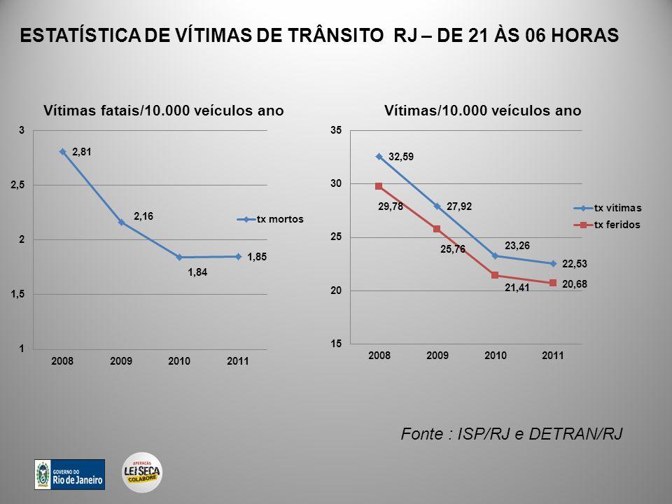 Fonte : ISP/RJ e DETRAN/RJ ESTATÍSTICA DE VÍTIMAS DE TRÂNSITO RJ – DE 21 ÀS 06 HORAS