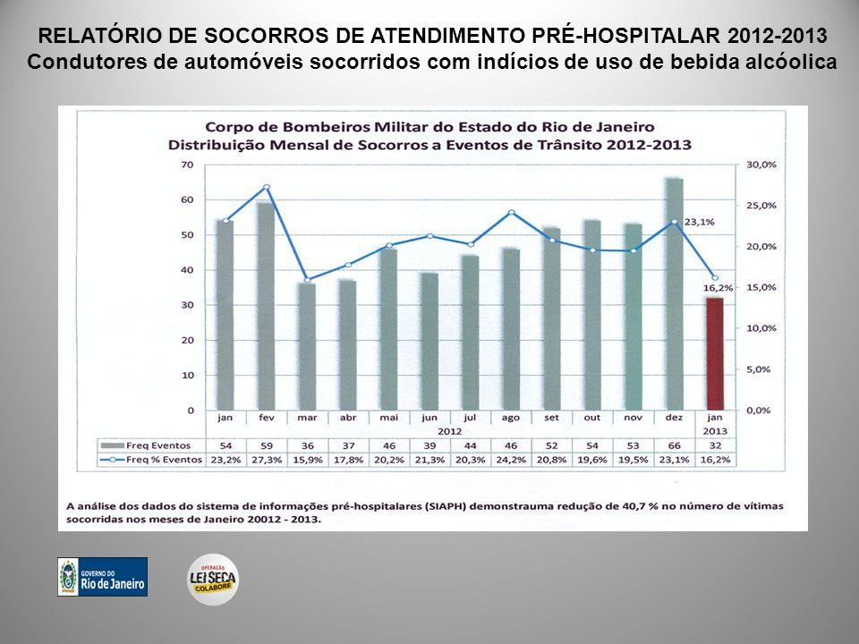 RELATÓRIO DE SOCORROS DE ATENDIMENTO PRÉ-HOSPITALAR 2012-2013 Condutores de automóveis socorridos com indícios de uso de bebida alcóolica