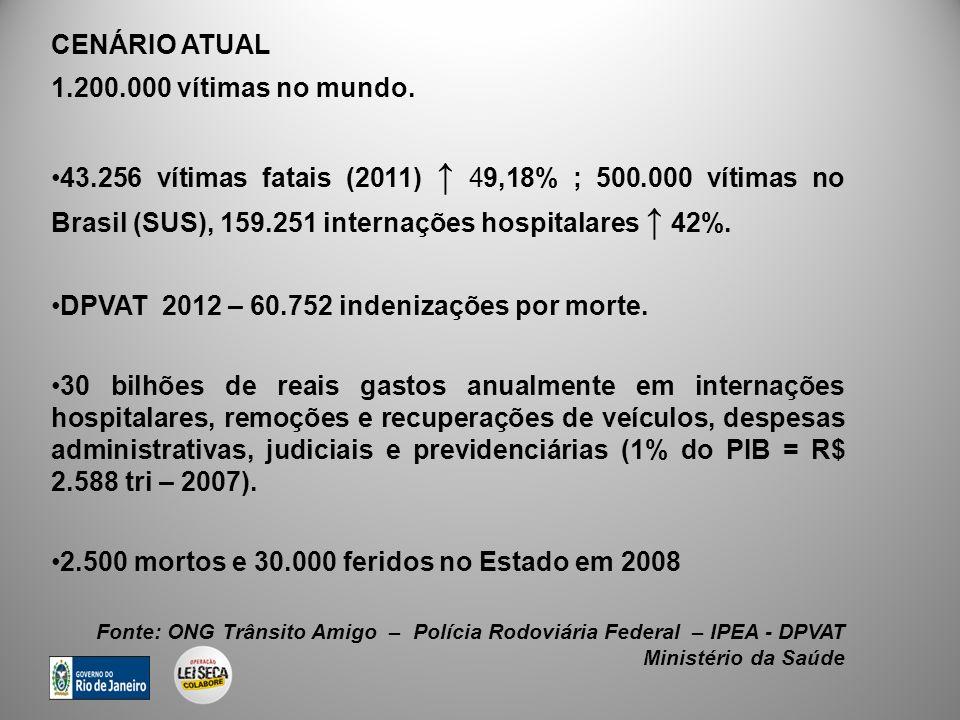 1.200.000 vítimas no mundo. 43.256 vítimas fatais (2011) 49,18% ; 500.000 vítimas no Brasil (SUS), 159.251 internações hospitalares 42%. DPVAT 2012 –