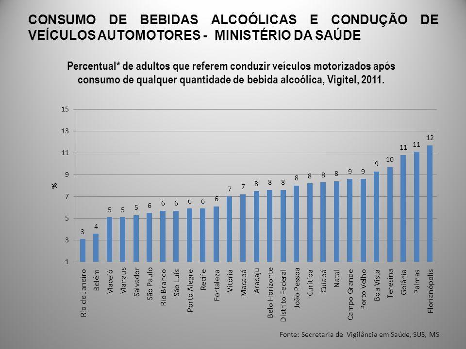 CONSUMO DE BEBIDAS ALCOÓLICAS E CONDUÇÃO DE VEÍCULOS AUTOMOTORES - MINISTÉRIO DA SAÚDE