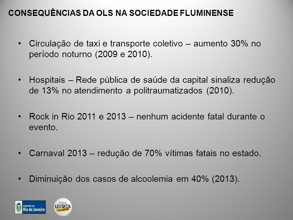 CONSEQUÊNCIAS DA OLS NA SOCIEDADE FLUMINENSE Circulação de taxi e transporte coletivo – aumento 30% no período noturno (2009 e 2010). Hospitais – Rede
