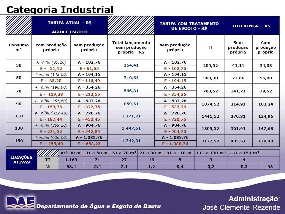 Referência 08/05 FONTE DE DADOS: DIVISÃO FINANCEIRA Categoria Industrial LIGAÇÕES ATIVAS Até 30 m 3 31 a 50 m 3 51 a 70 m 3 71 a 90 m 3 91 a 110 m 3 1