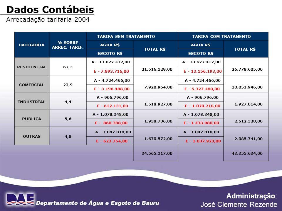 FONTE DE DADOS: DIVISÃO FINANCEIRA Dados Contábeis Arrecadação tarifária 2004 CATEGORIA % SOBRE ARREC. TARIF. TARIFA SEM TRATAMENTO TARIFA COM TRATAME