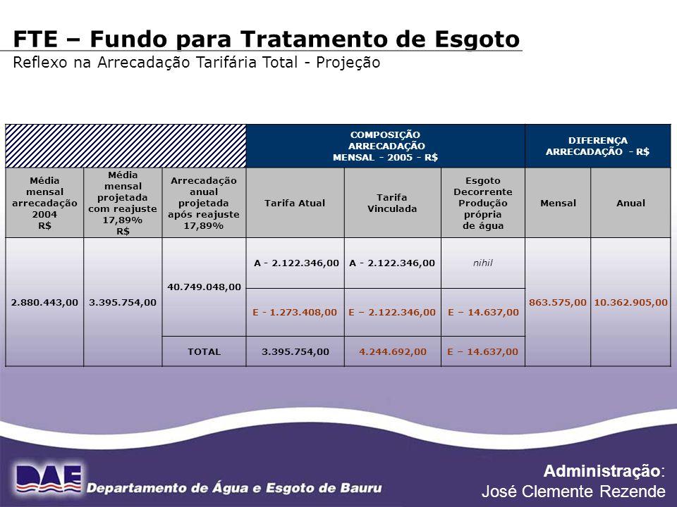 FONTE DE DADOS: DIVISÃO FINANCEIRA COMPOSIÇÃO ARRECADAÇÃO MENSAL - 2005 - R$ DIFERENÇA ARRECADAÇÃO - R$ Média mensal arrecadação 2004 R$ Média mensal
