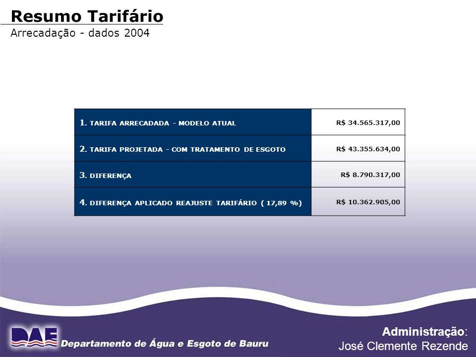 FONTE DE DADOS: DIVISÃO FINANCEIRA Resumo Tarifário Arrecadação - dados 2004 1. TARIFA ARRECADADA - MODELO ATUAL R$ 34.565.317,00 2. TARIFA PROJETADA