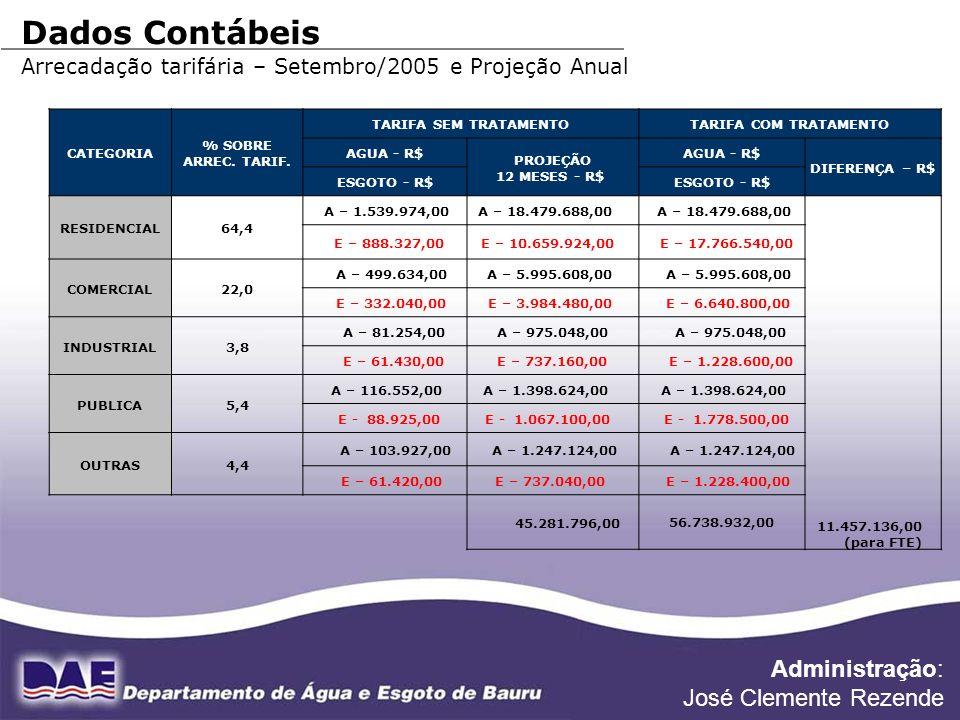 FONTE DE DADOS: DIVISÃO FINANCEIRA Dados Contábeis Arrecadação tarifária – Setembro/2005 e Projeção Anual CATEGORIA % SOBRE ARREC. TARIF. TARIFA SEM T