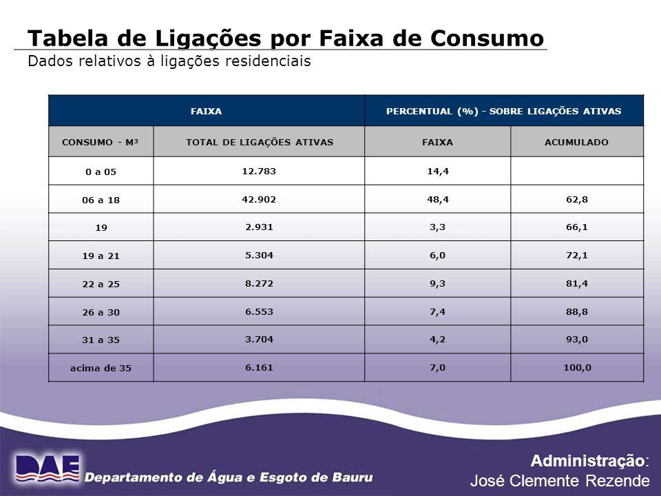 FONTE DE DADOS: DIVISÃO FINANCEIRA TARIFA SEM TRATAMENTO ESGOTO TARIFA COM TRATAMENTO DE ESGOTO DIFERENÇA Consumo M³ Tarifas Água / Esgoto R$ Total Água / Esgoto R$ Tarifas Água / Esgoto R$ Total Água / Esgoto R$ TARIFA SEM TRATAMENTO X TARIFA COM TRATAMENTO 19 A - 16,44 26,30 A - 16,44 32,886,58 E - 9,86E - 16,44 21 A - 18,98 30,37 A - 18,98 37,967,59 E - 11,39E - 18,98 25 A - 25,54 40,86 A - 25,54 51,0810,22 E - 15,32E - 25,54 30 A - 33,74 53,98 A - 33,74 67,4813,50 E - 20,24E - 33,74 35 A - 45,56 72,90 A - 45,56 91,1218,22 E - 27,34E - 45,56 OBS.: O CONSUMO MÉDIO MENSAL, CATEGORIA RESIDENCIAL, É DE 19M³ Categoria Residencial Administração: José Clemente Rezende