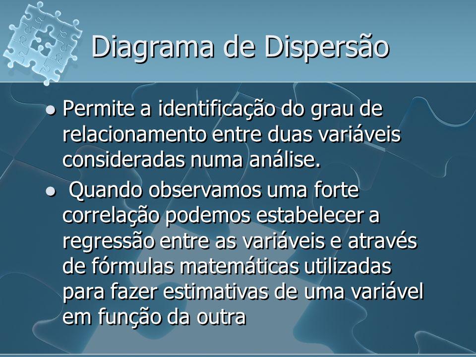 Diagrama de Dispersão Permite a identificação do grau de relacionamento entre duas variáveis consideradas numa análise. Quando observamos uma forte co