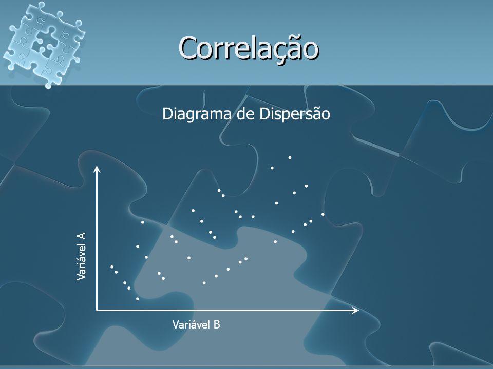 Correlação Diagrama de Dispersão Variável A Variável B..................................