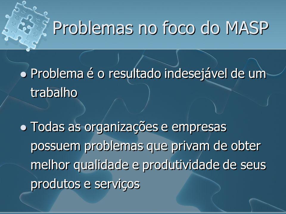 Problemas no foco do MASP Problema é o resultado indesejável de um trabalho Todas as organizações e empresas possuem problemas que privam de obter mel