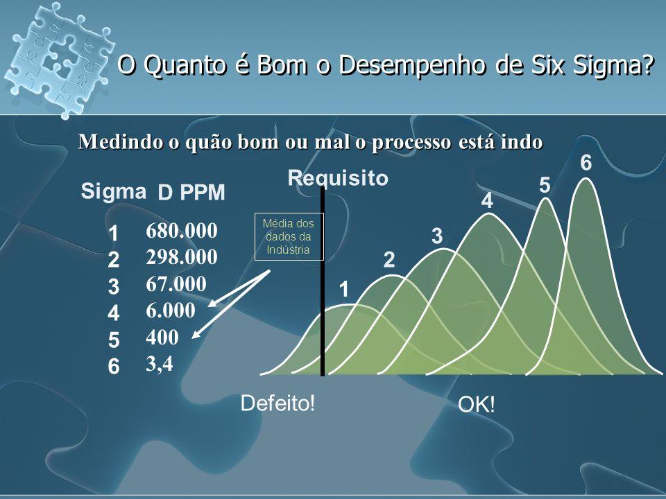 O Quanto é Bom o Desempenho de Six Sigma? Sigma 1 2 3 4 5 6 D PPM Requisito 2 3 4 5 6 Média dos dados da Indústria Defeito! OK! 1 680.000 298.000 67.0