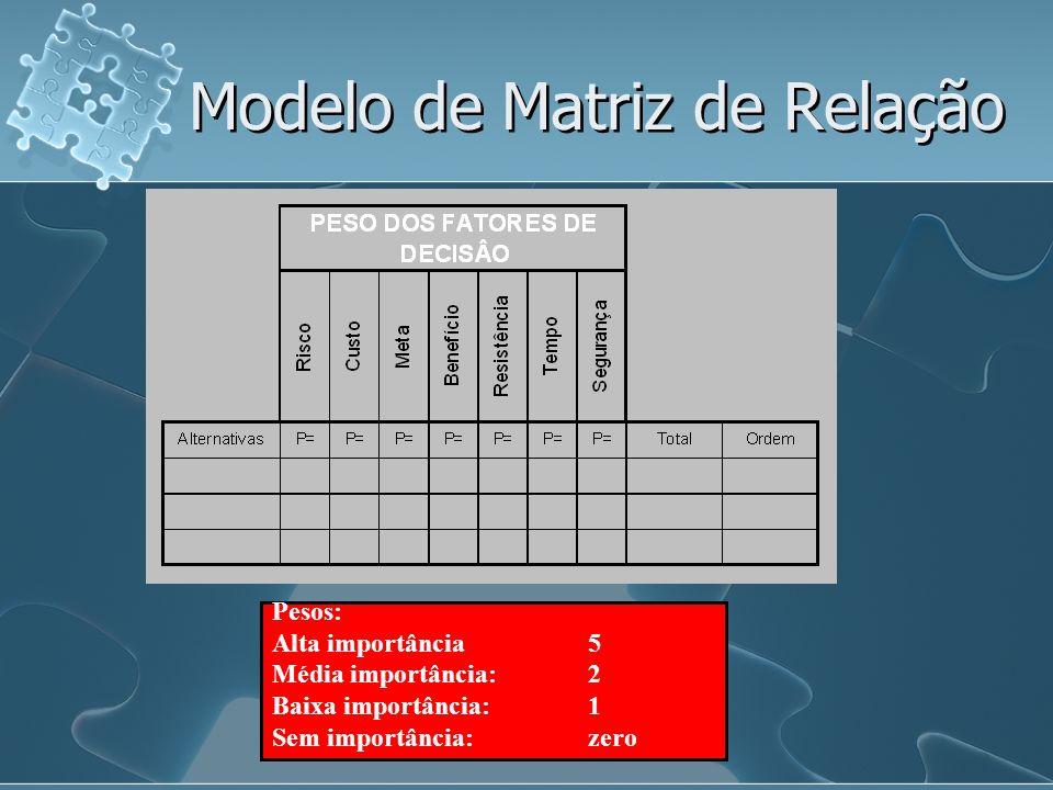 Modelo de Matriz de Relação Pesos: Alta importância5 Média importância: 2 Baixa importância: 1 Sem importância:zero
