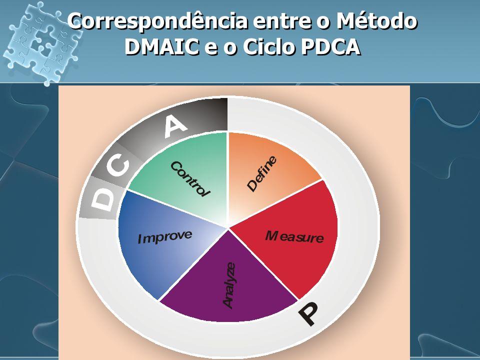 Correspondência entre o Método DMAIC e o Ciclo PDCA