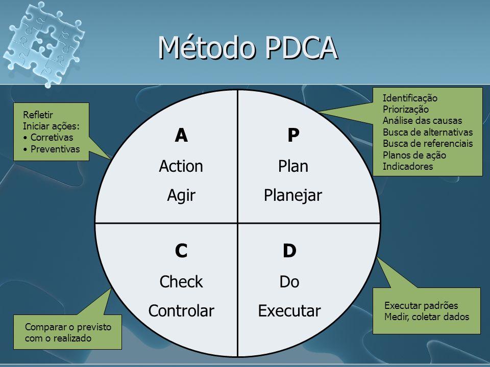Método PDCA A Action Agir P Plan Planejar C Check Controlar D Do Executar Identificação Priorização Análise das causas Busca de alternativas Busca de