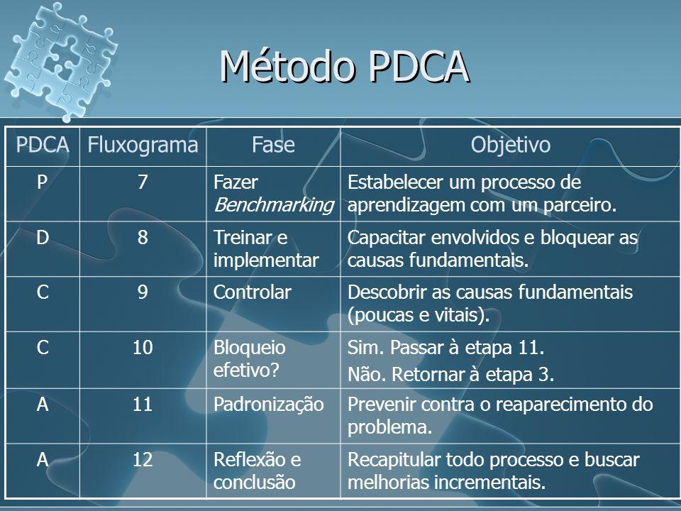 Método PDCA PDCAFluxogramaFaseObjetivo P7Fazer Benchmarking Estabelecer um processo de aprendizagem com um parceiro. D8Treinar e implementar Capacitar