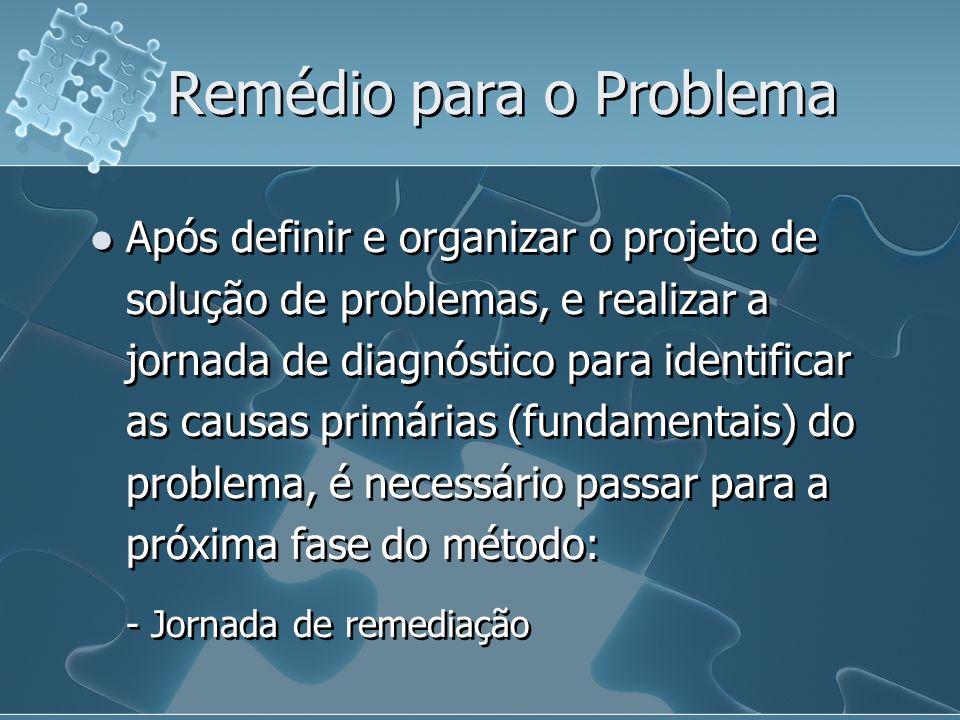 Remédio para o Problema Após definir e organizar o projeto de solução de problemas, e realizar a jornada de diagnóstico para identificar as causas pri