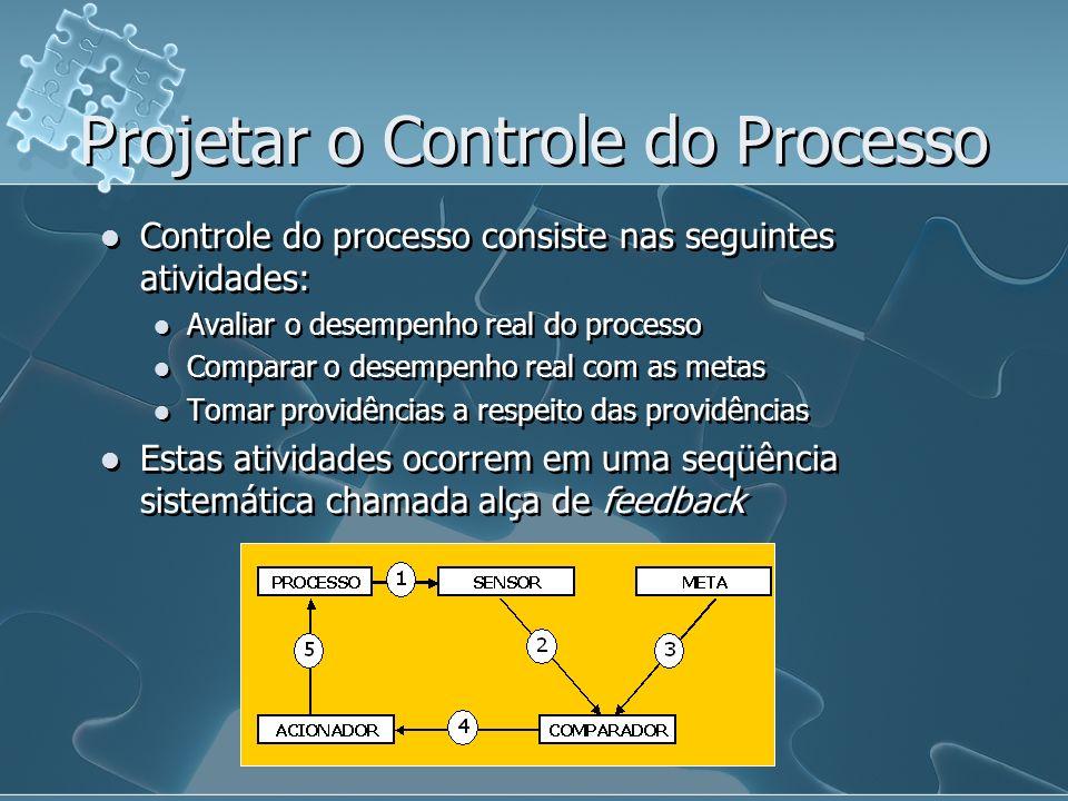 Projetar o Controle do Processo Controle do processo consiste nas seguintes atividades: Avaliar o desempenho real do processo Comparar o desempenho re