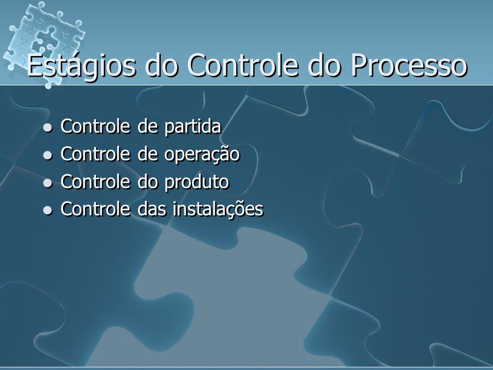 Estágios do Controle do Processo Controle de partida Controle de operação Controle do produto Controle das instalações Controle de partida Controle de