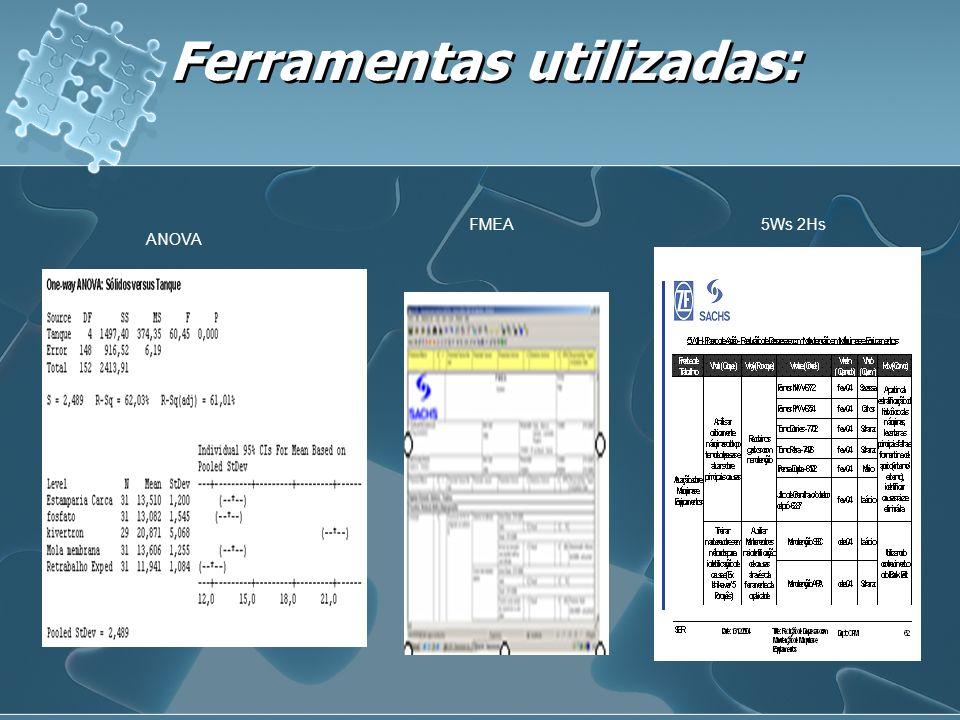 Ferramentas utilizadas: ANOVA FMEA5Ws 2Hs