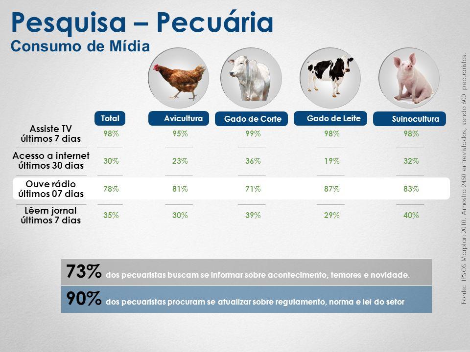 Pesquisa – Pecuária Consumo de Mídia Fonte: IPSOS Marplan 2010. Amostra 2450 entrevistados, sendo 600 pecuaristas. Avicultura Gado de Corte Gado de Le