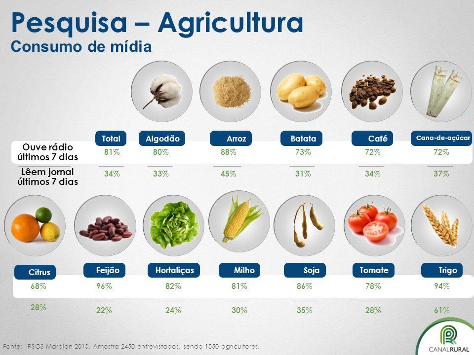Pesquisa – Agricultura Consumo de mídia Fonte: IPSOS Marplan 2010. Amostra 2450 entrevistados, sendo 1850 agricultores. Batata 73% 31% Arroz 88% 45% C