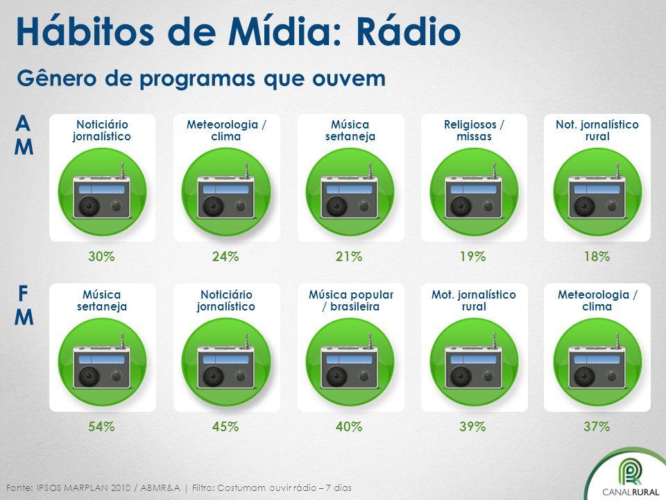 18% Noticiário jornalístico Not. jornalístico rural Meteorologia / clima Música sertaneja Religiosos / missas Fonte: IPSOS MARPLAN 2010 / ABMR&A | Fil