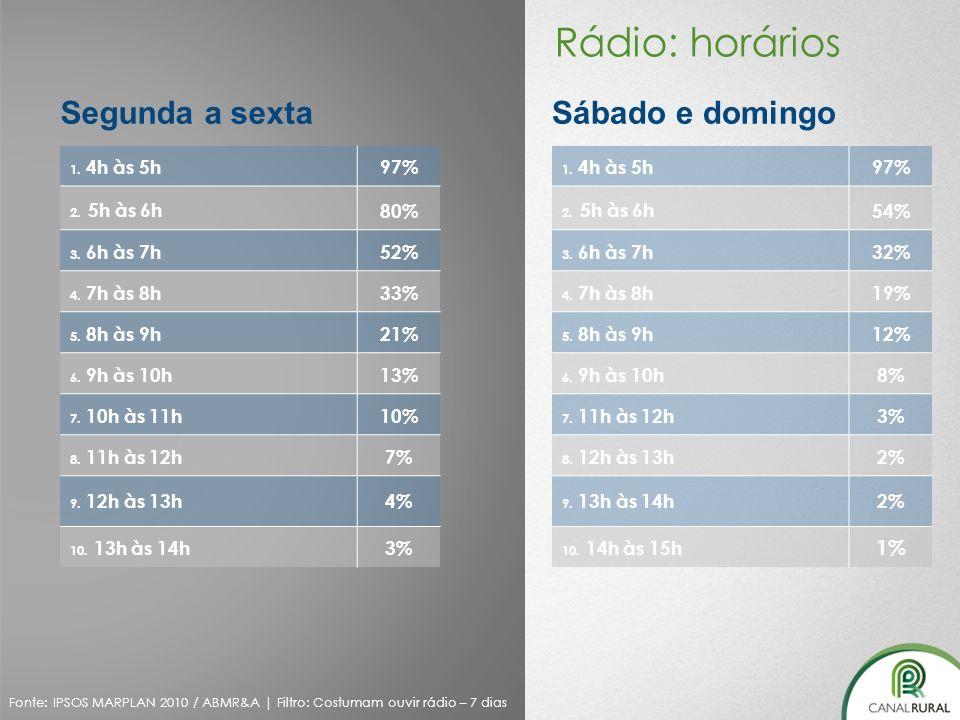1. 4h às 5h97% 2. 5h às 6h 80% 3. 6h às 7h52% 4. 7h às 8h33% 5. 8h às 9h21% 6. 9h às 10h13% 7. 10h às 11h10% 8. 11h às 12h7% 9. 12h às 13h4% 10. 13h à