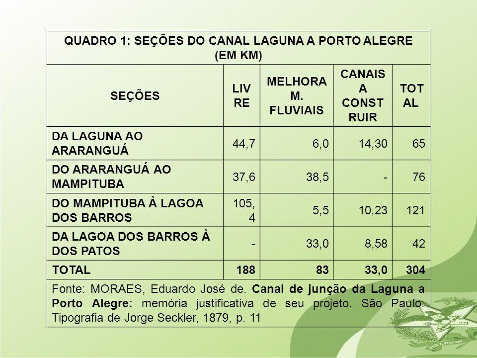 QUADRO 1: SEÇÕES DO CANAL LAGUNA A PORTO ALEGRE (EM KM) SEÇÕES LIV RE MELHORA M. FLUVIAIS CANAIS A CONST RUIR TOT AL DA LAGUNA AO ARARANGUÁ 44,76,014,