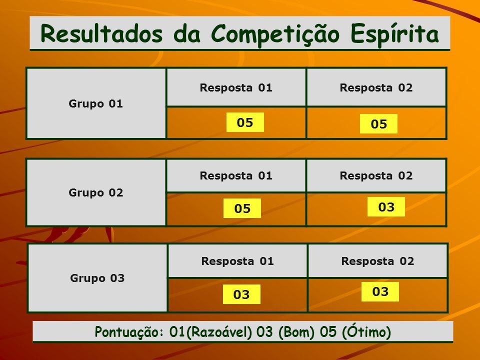 Resultados da Competição Espírita Grupo 01 Resposta 01Resposta 02 Grupo 02 Resposta 01Resposta 02 Grupo 03 Resposta 01Resposta 02 05 03 Pontuação: 01(