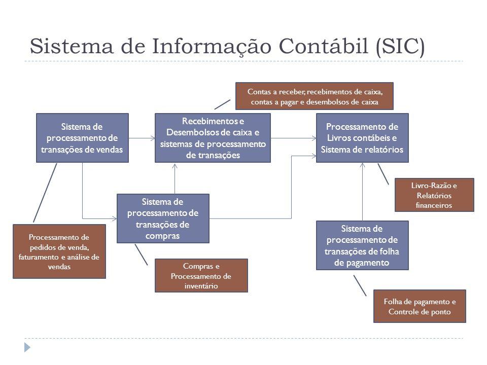 Sistema de Informação Contábil (SIC) Sistema de processamento de transações de vendas Sistema de processamento de transações de compras Sistema de pro